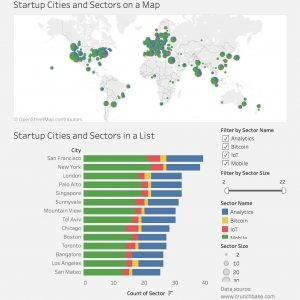 Startup Cities Around the World Visualized